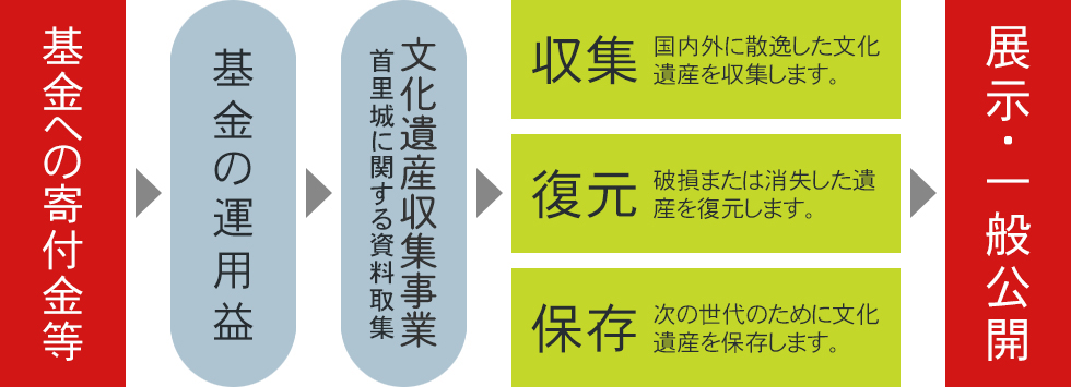 Structure of Shurijo Castle fund